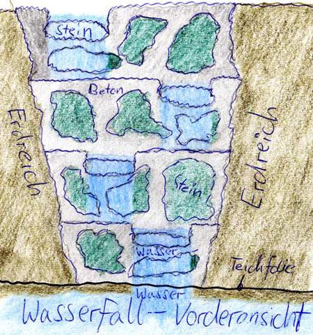 Gartenteich mit wasserfall anlegen - Wasserfall gartenteich ...